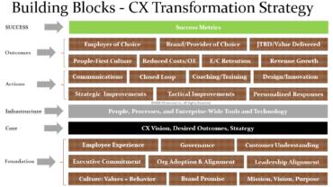 Powtórka: etapy tworzenia polityki zorientowanej na klienta w Twojej firmie
